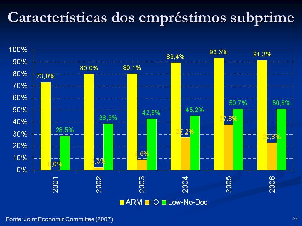 Características dos empréstimos subprime
