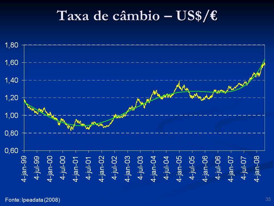 Taxa de câmbio – US$/€ Fonte: Ipeadata (2008)