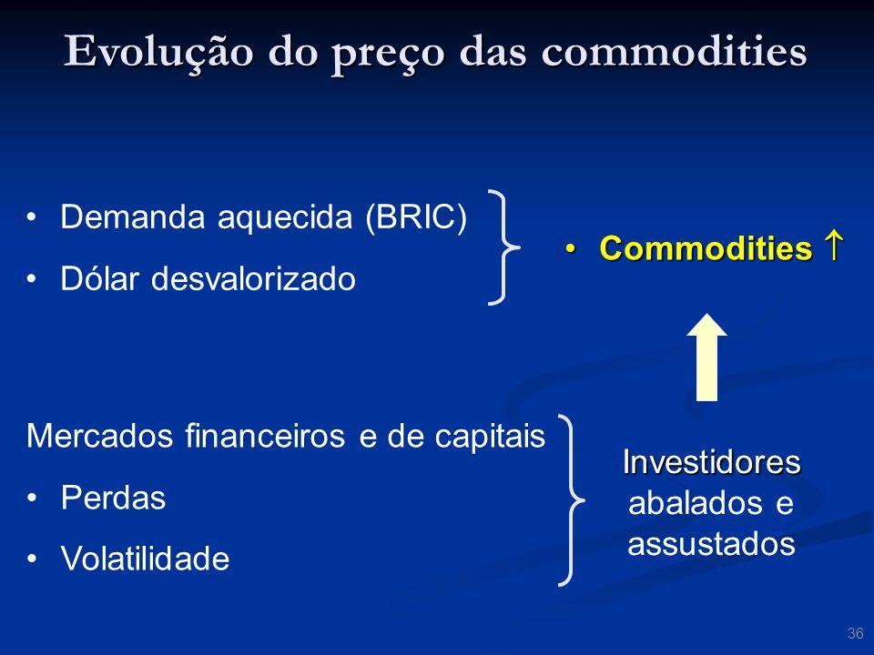 Evolução do preço das commodities