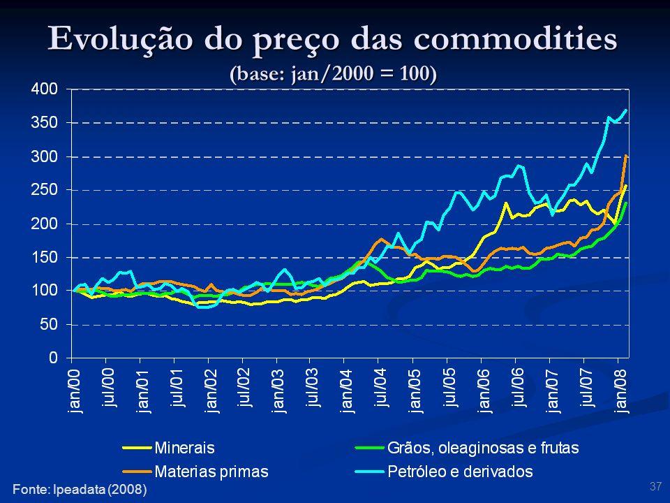 Evolução do preço das commodities (base: jan/2000 = 100)