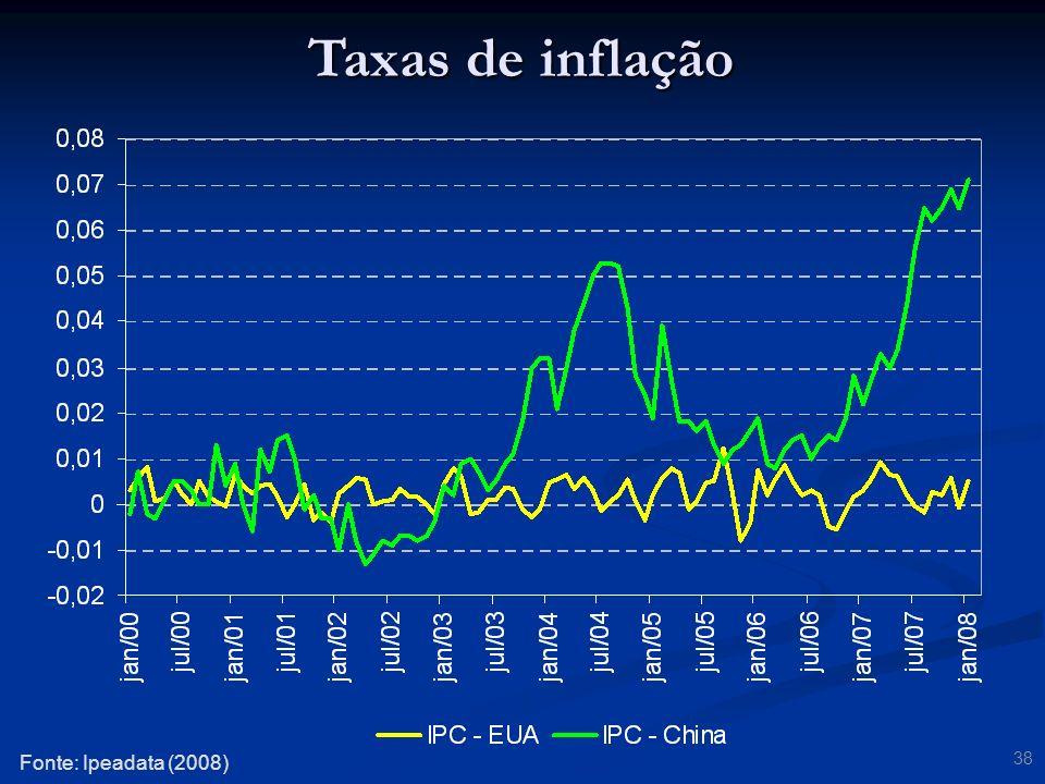 Taxas de inflação Fonte: Ipeadata (2008)