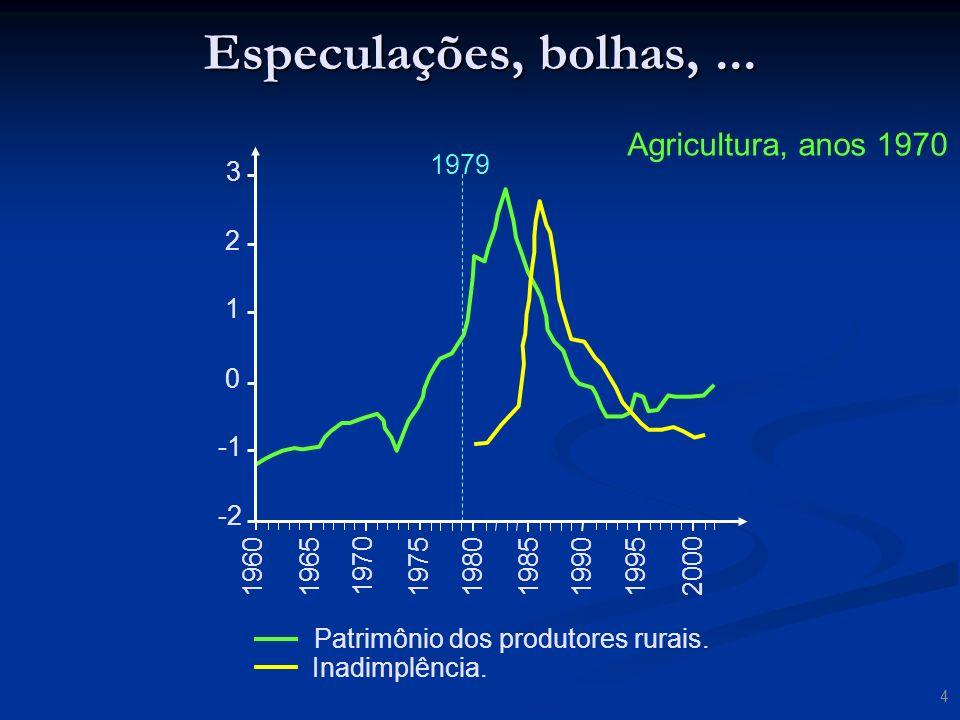 Especulações, bolhas, ... Agricultura, anos 1970 3 2 1 -1 1979 -2 1960