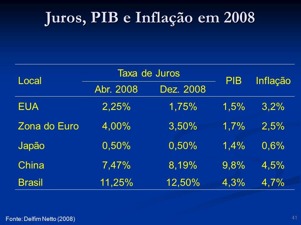 Juros, PIB e Inflação em 2008 Local Taxa de Juros PIB Inflação