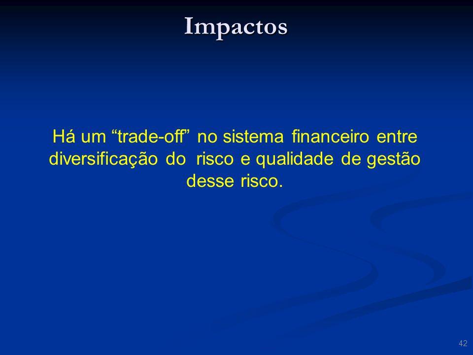 Impactos Há um trade-off no sistema financeiro entre diversificação do risco e qualidade de gestão desse risco.