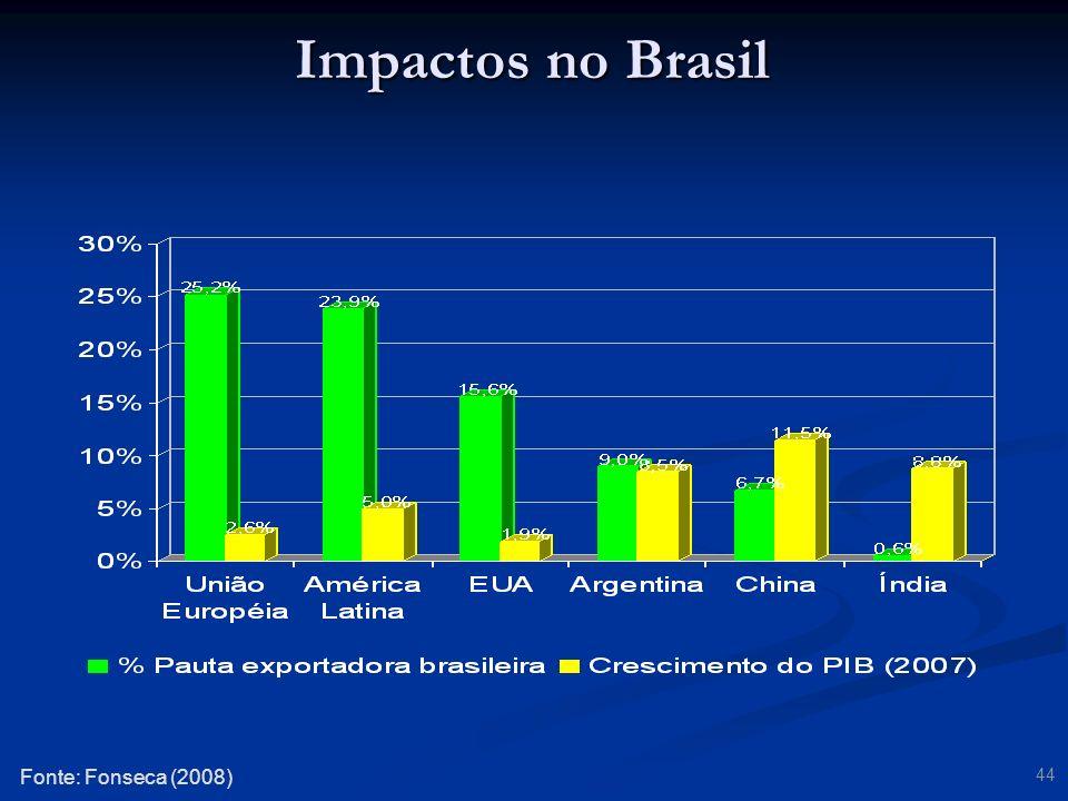 Impactos no Brasil Fonte: Fonseca (2008)