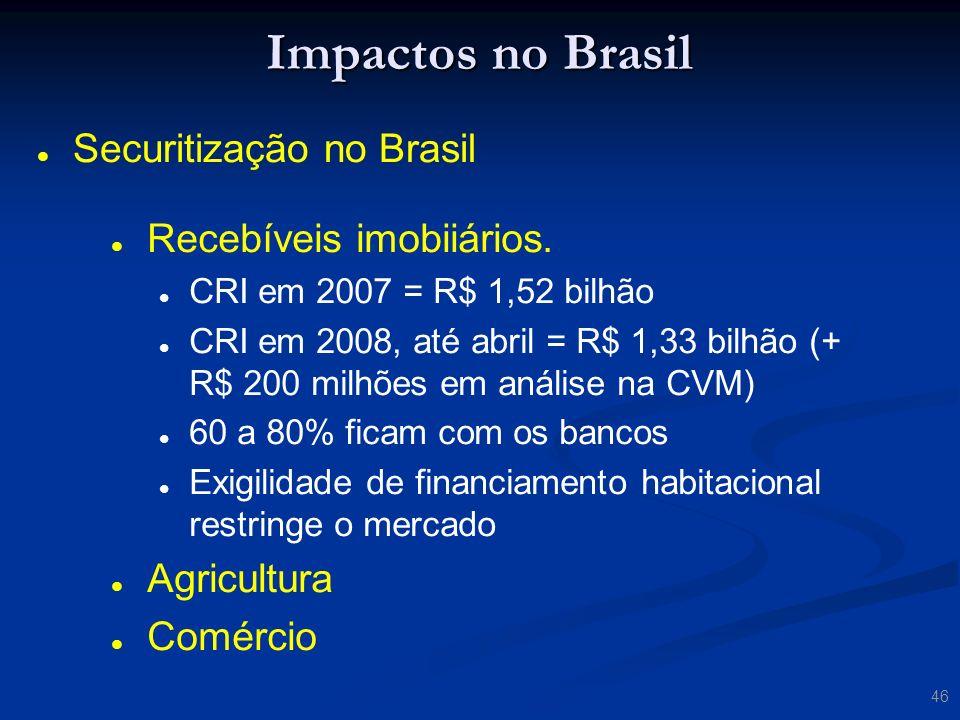 Impactos no Brasil Securitização no Brasil Recebíveis imobiiários.