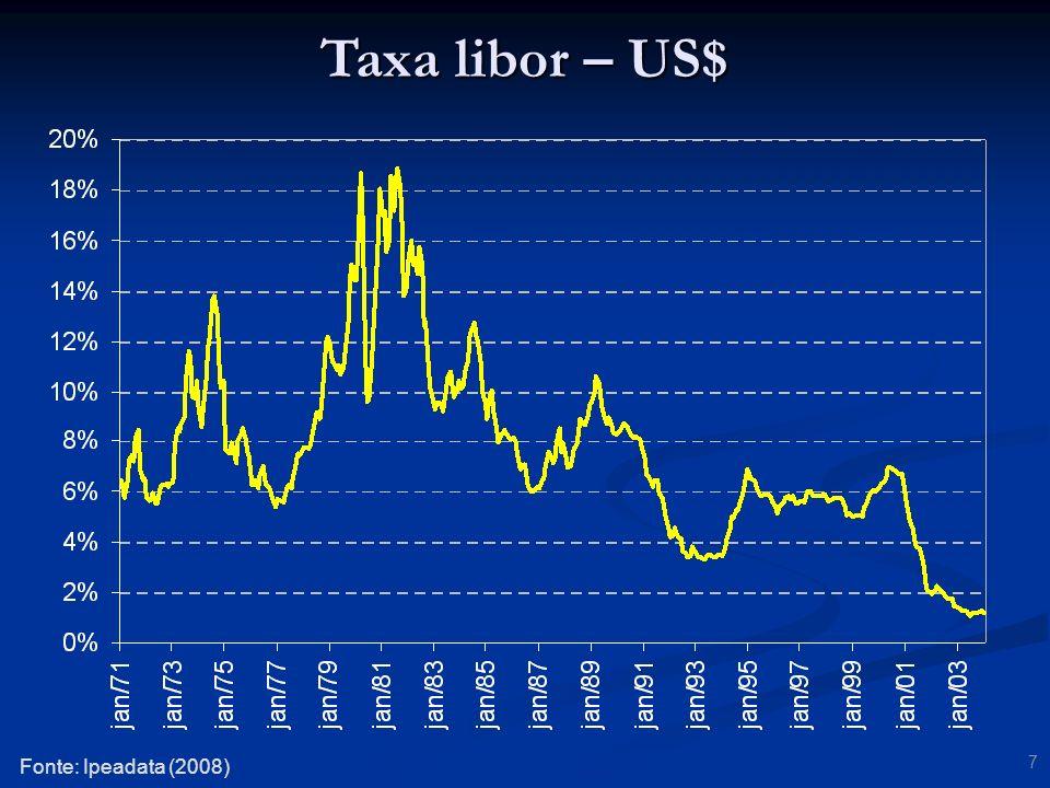 Taxa libor – US$ Fonte: Ipeadata (2008)