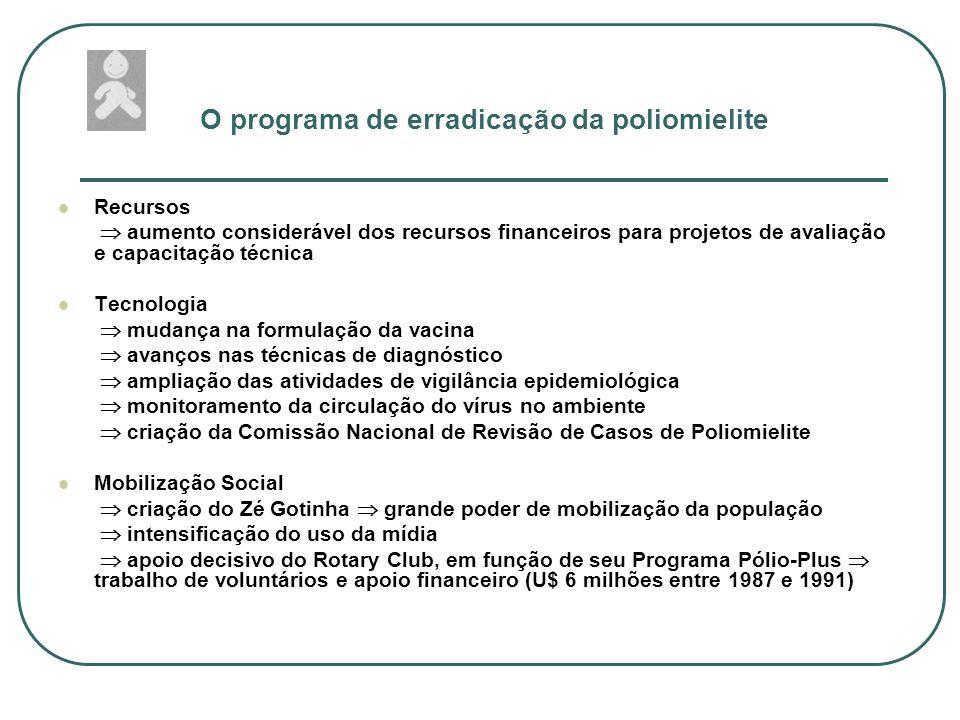 O programa de erradicação da poliomielite