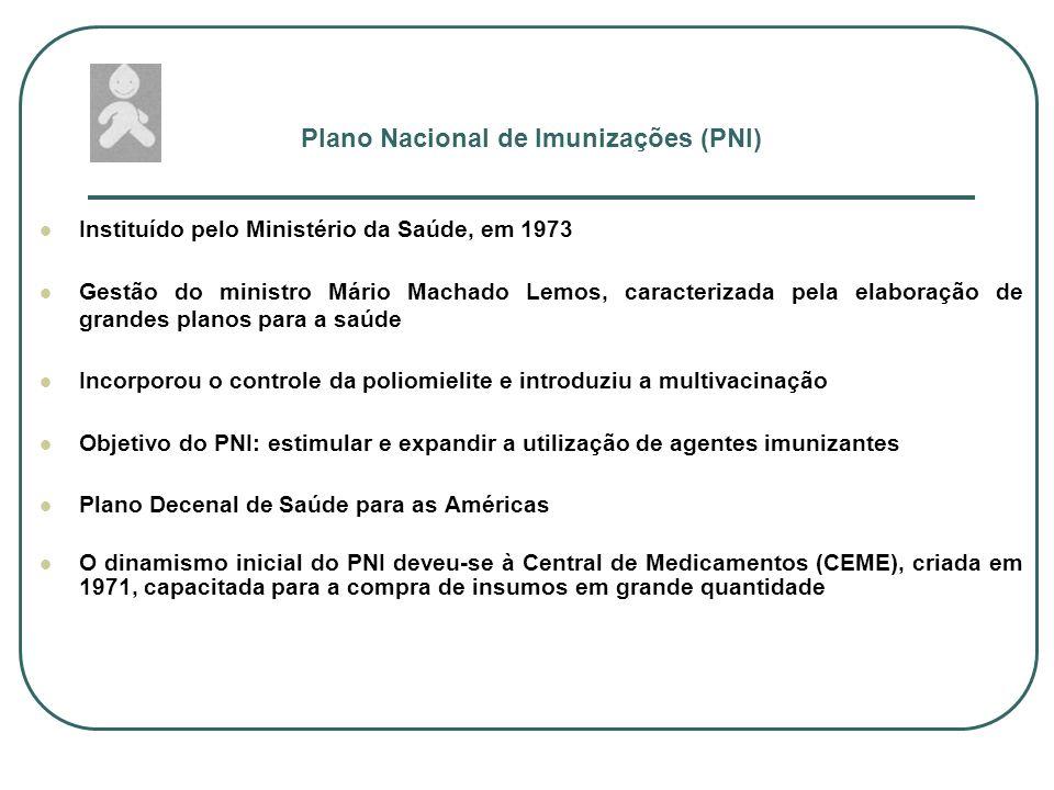 Plano Nacional de Imunizações (PNI)