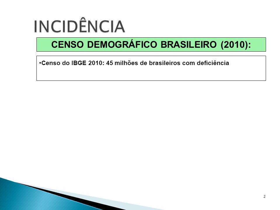 CENSO DEMOGRÁFICO BRASILEIRO (2010):