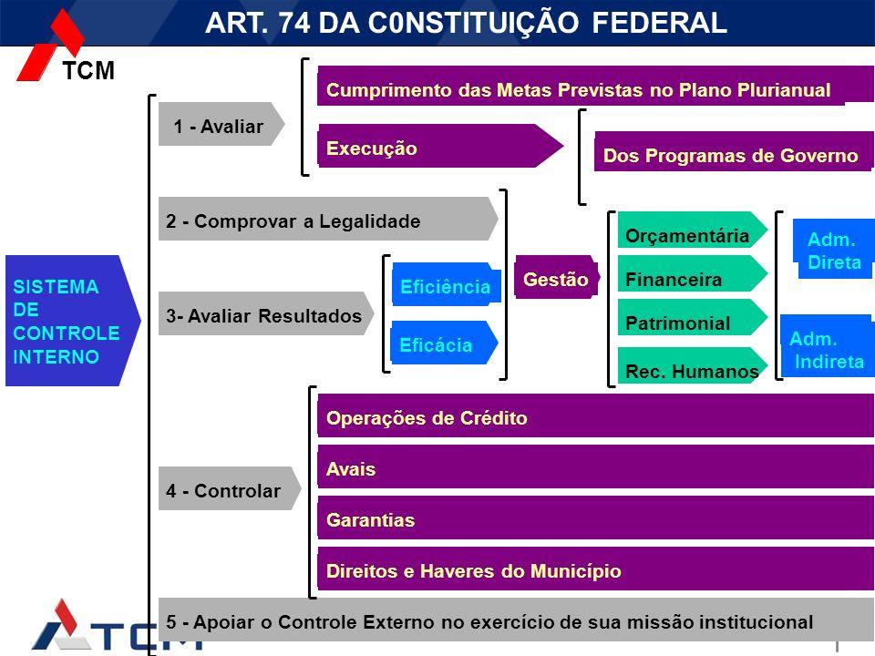 ART. 74 DA C0NSTITUIÇÃO FEDERAL
