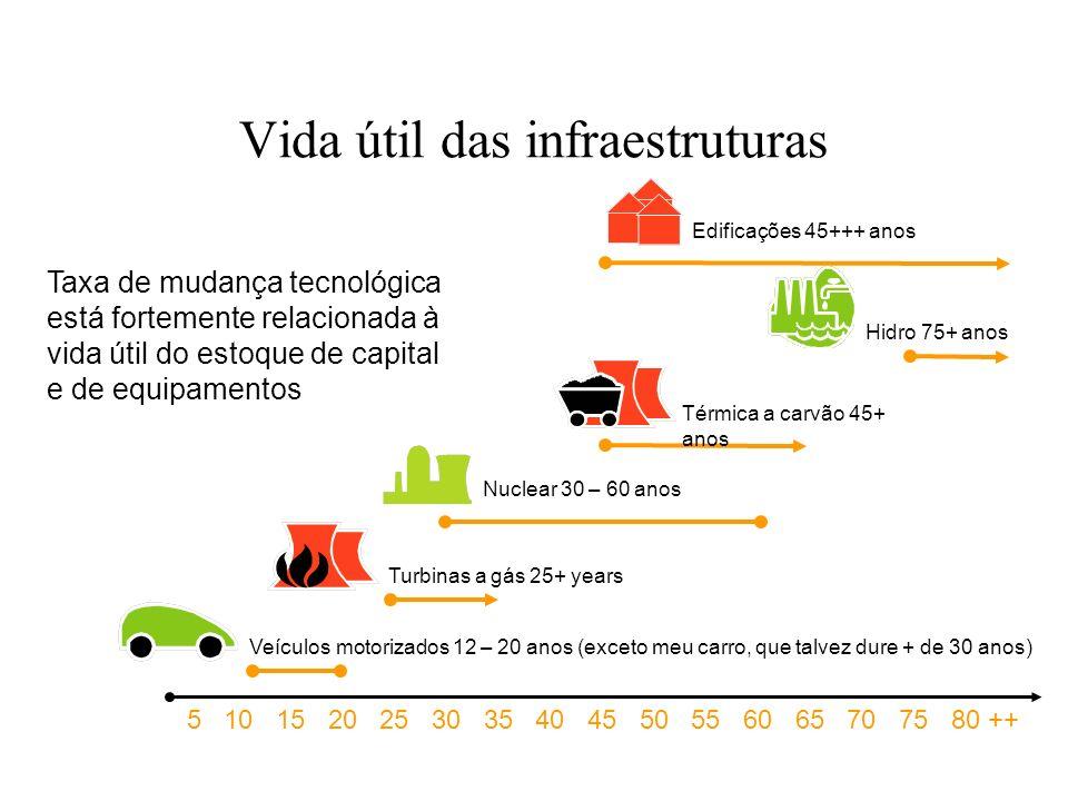 Vida útil das infraestruturas
