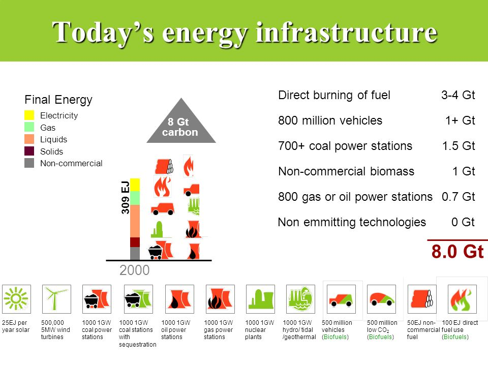 Today's energy infrastructure