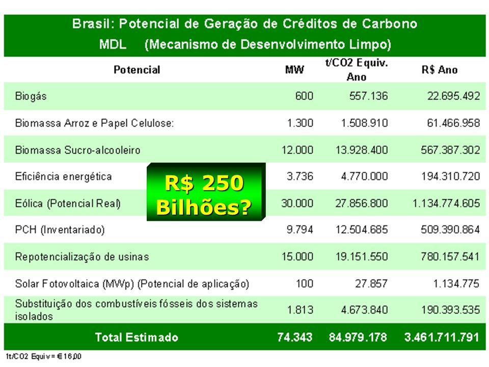 R$ 250 Bilhões