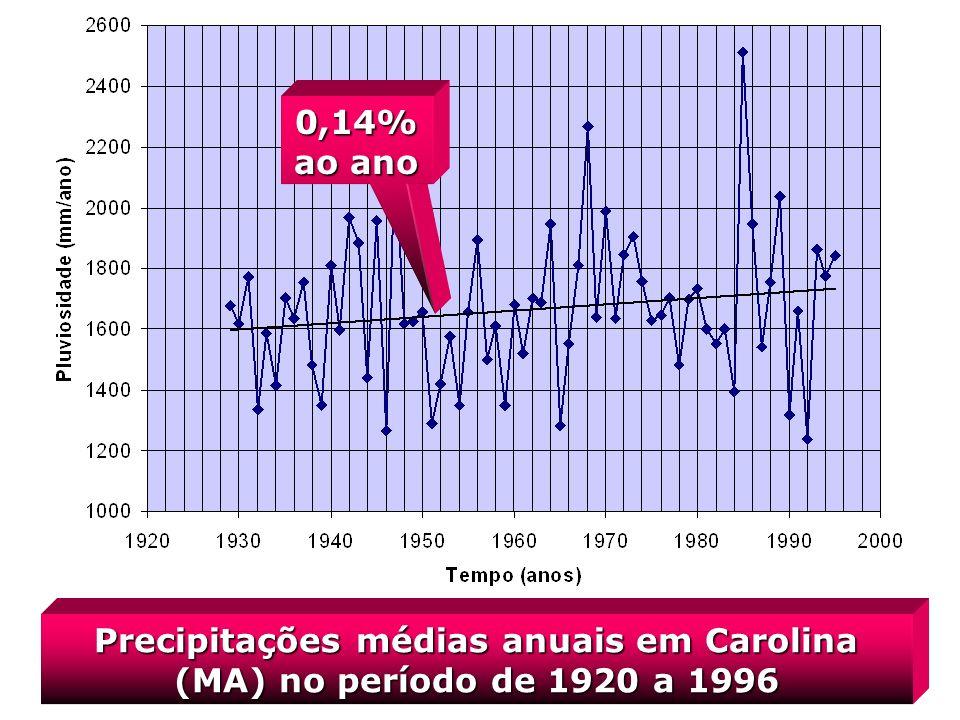 Precipitações médias anuais em Carolina (MA) no período de 1920 a 1996
