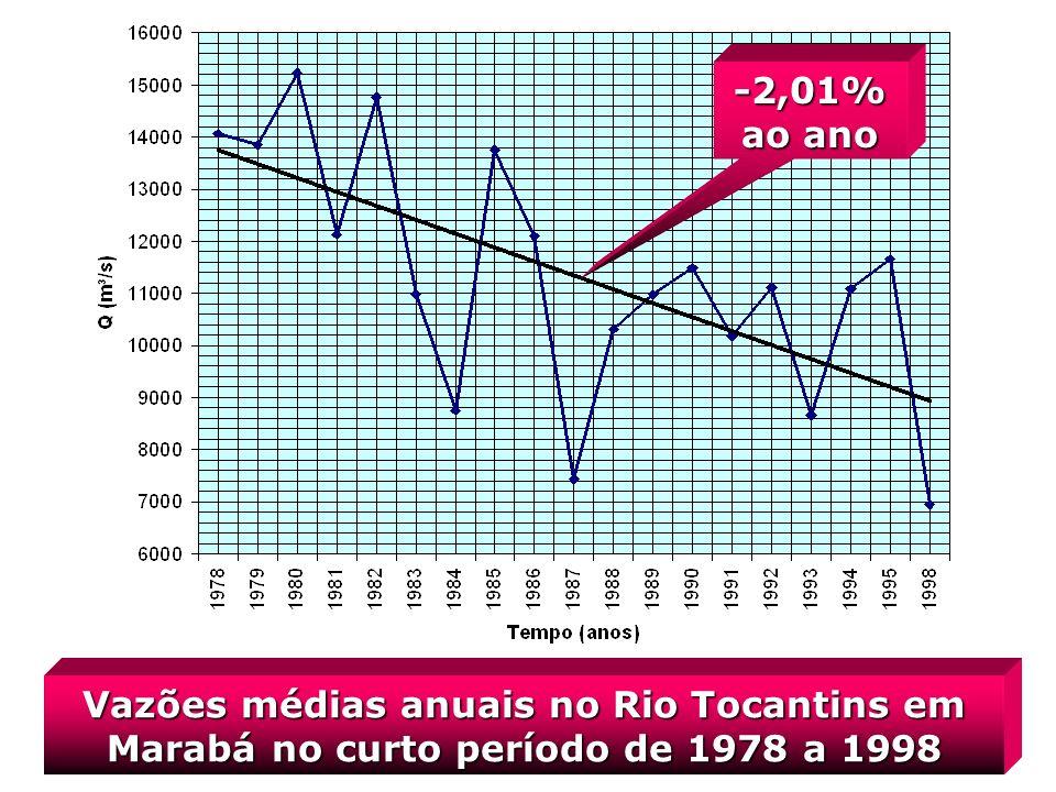 -2,01% ao ano Vazões médias anuais no Rio Tocantins em Marabá no curto período de 1978 a 1998