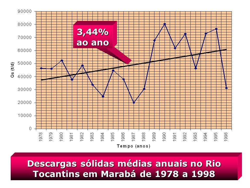 3,44% ao ano Descargas sólidas médias anuais no Rio Tocantins em Marabá de 1978 a 1998