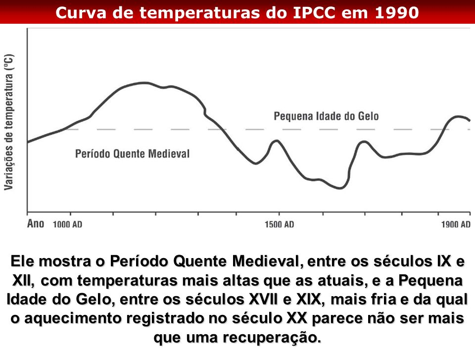 Curva de temperaturas do IPCC em 1990