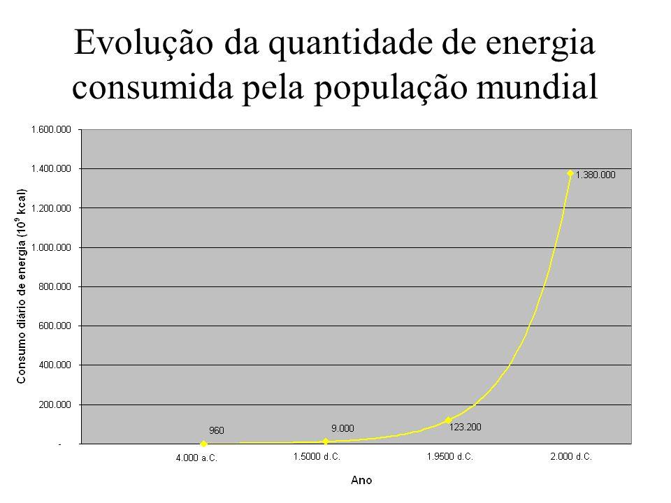 Evolução da quantidade de energia consumida pela população mundial