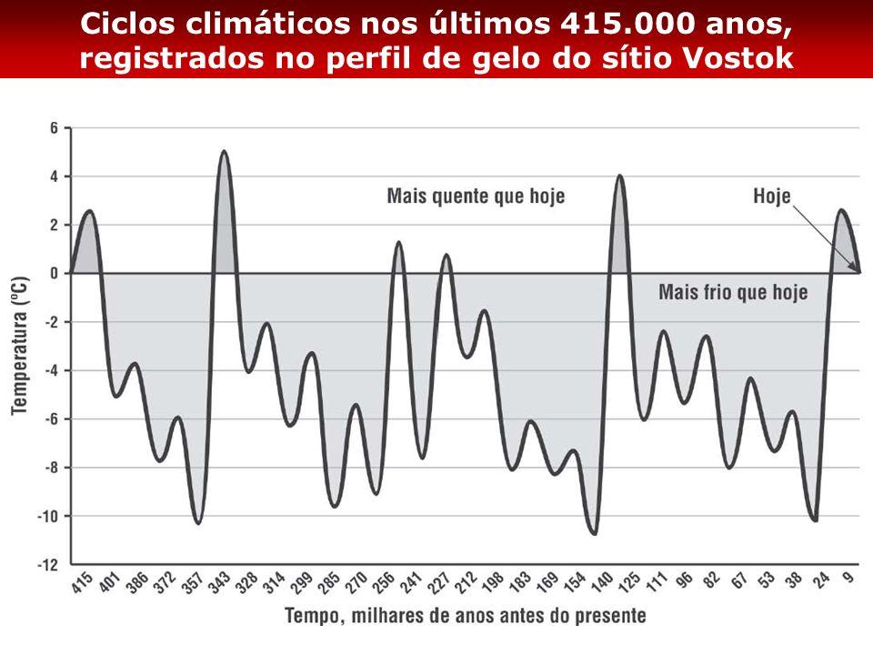 Ciclos climáticos nos últimos 415