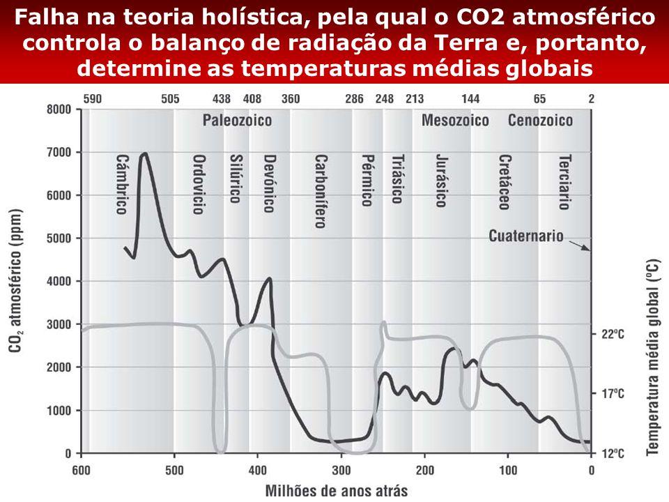 Falha na teoria holística, pela qual o CO2 atmosférico controla o balanço de radiação da Terra e, portanto, determine as temperaturas médias globais