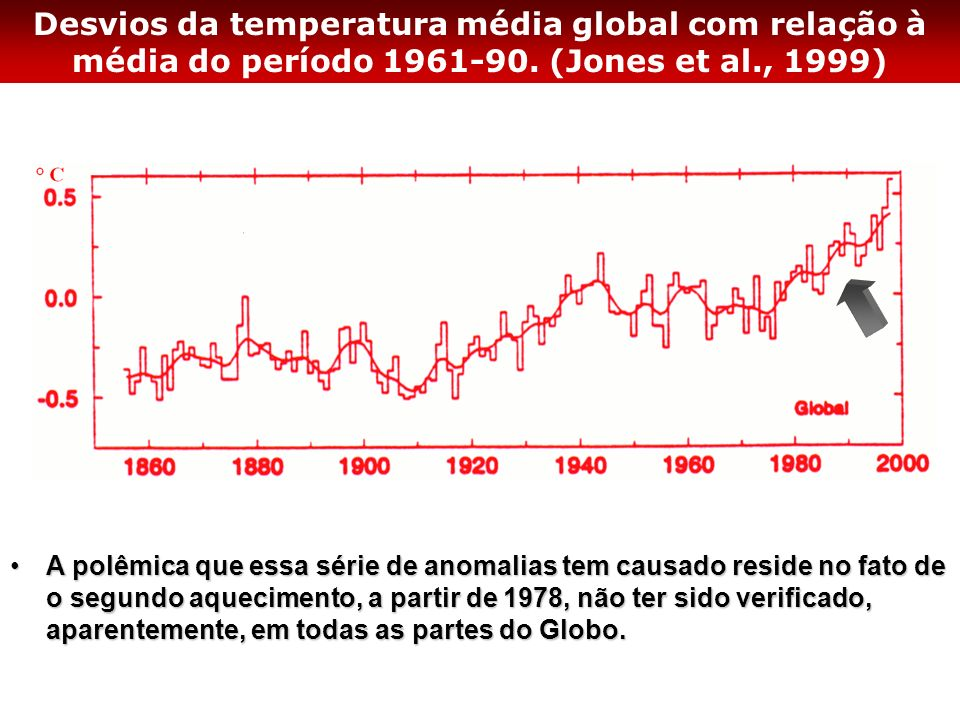 Desvios da temperatura média global com relação à média do período 1961-90. (Jones et al., 1999)