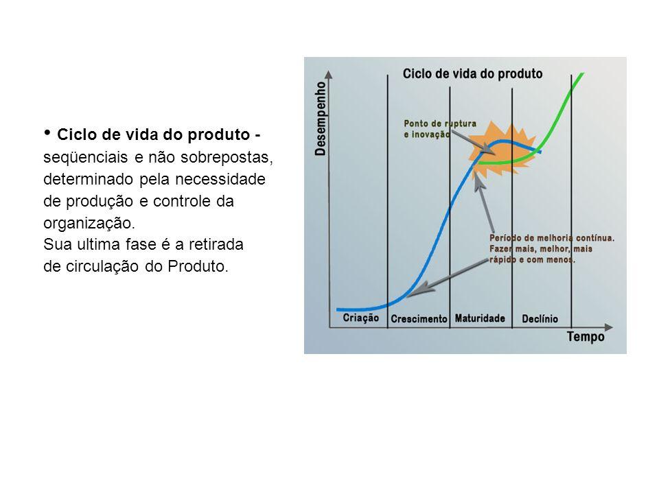 Ciclo de vida do produto -