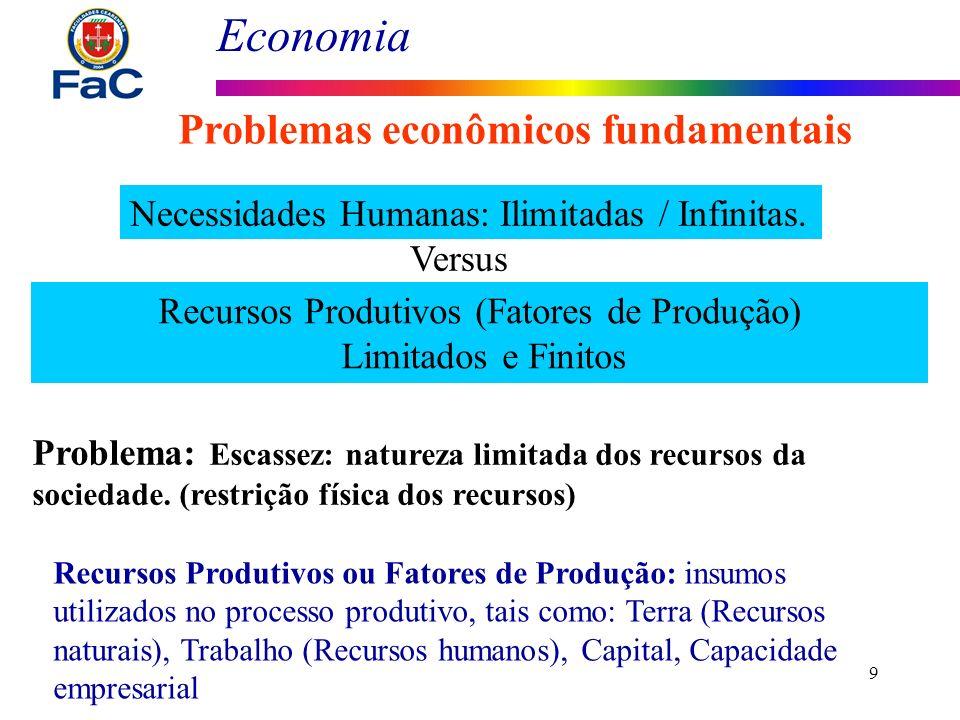 Recursos Produtivos (Fatores de Produção)