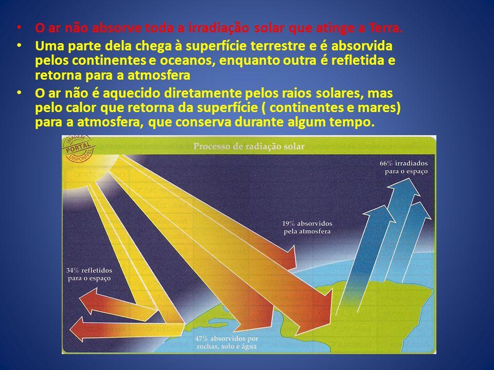 O ar não absorve toda a irradiação solar que atinge a Terra.