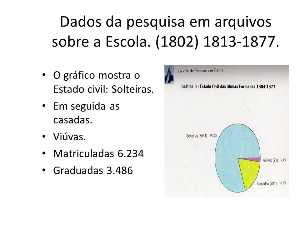 Dados da pesquisa em arquivos sobre a Escola. (1802) 1813-1877.