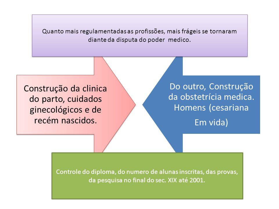 Do outro, Construção da obstetrícia medica. Homens (cesariana