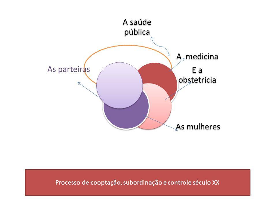 Processo de cooptação, subordinação e controle século XX