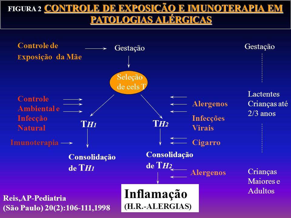 FIGURA 2-CONTROLE DE EXPOSIÇÃO E IMUNOTERAPIA EM PATOLOGIAS ALÉRGICAS