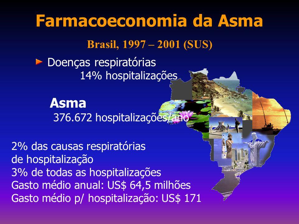 Farmacoeconomia da Asma