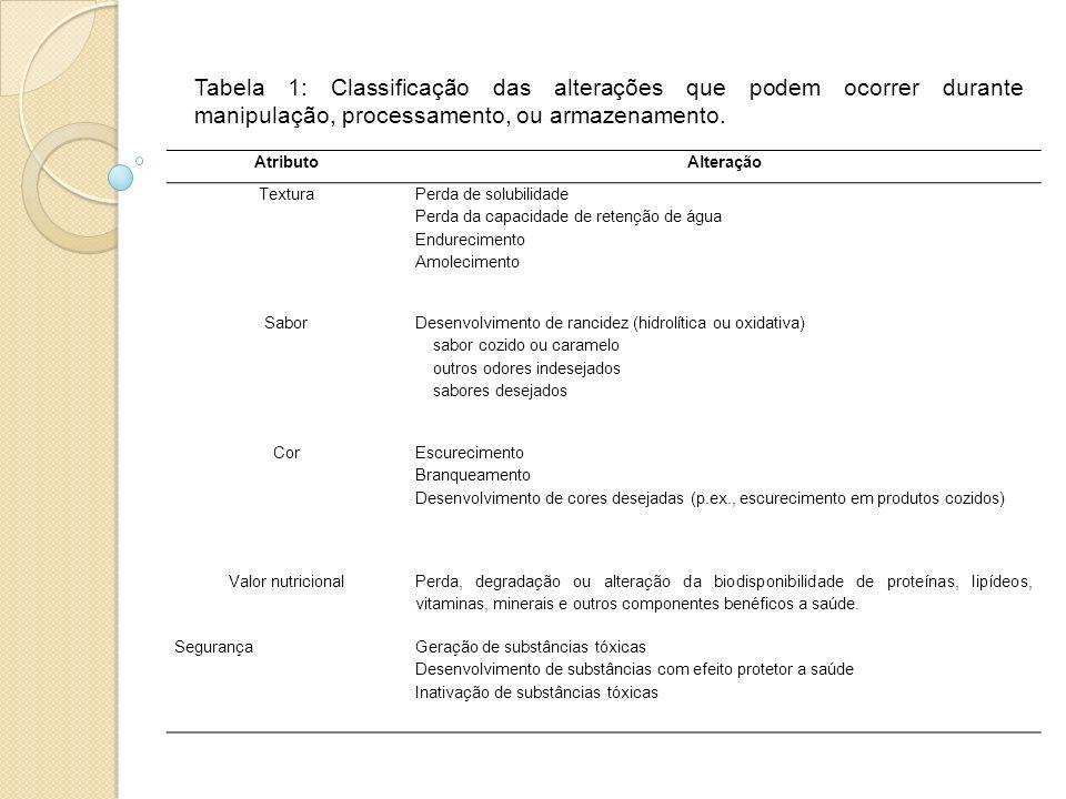 Tabela 1: Classificação das alterações que podem ocorrer durante manipulação, processamento, ou armazenamento.