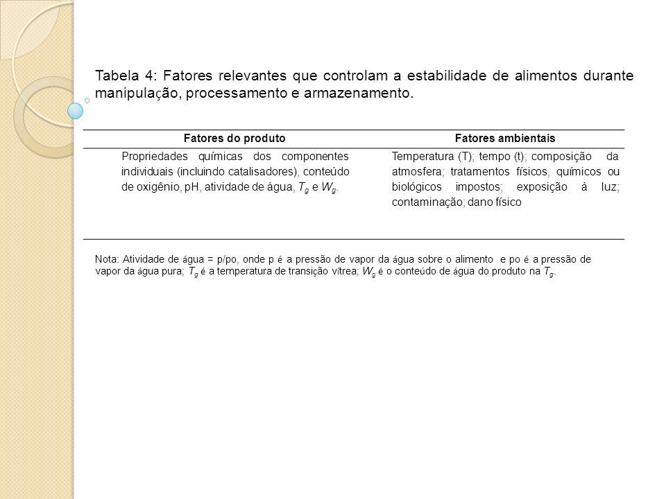 Tabela 4: Fatores relevantes que controlam a estabilidade de alimentos durante manipulação, processamento e armazenamento.
