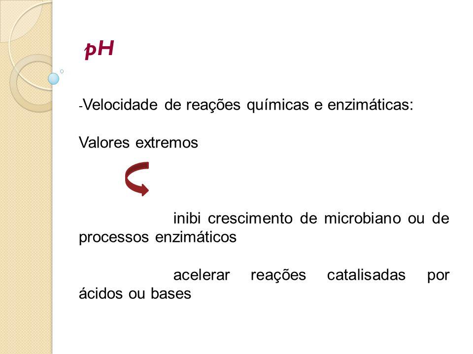 pH -Velocidade de reações químicas e enzimáticas: Valores extremos. inibi crescimento de microbiano ou de processos enzimáticos.