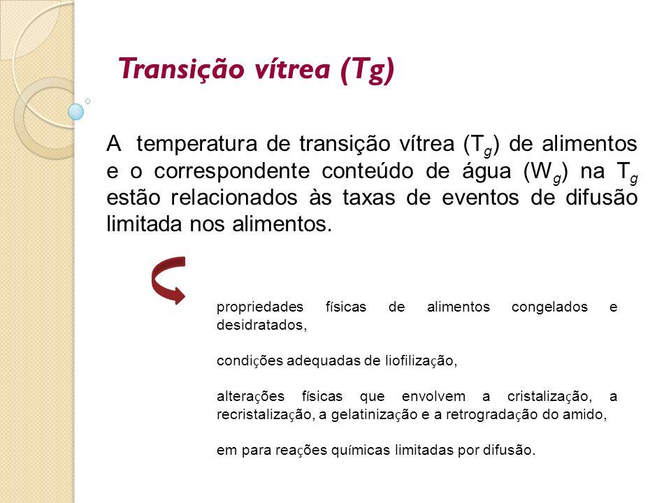 Transição vítrea (Tg)