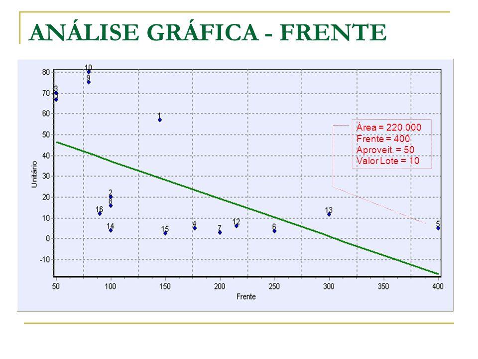 ANÁLISE GRÁFICA - FRENTE