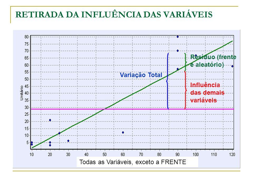 RETIRADA DA INFLUÊNCIA DAS VARIÁVEIS