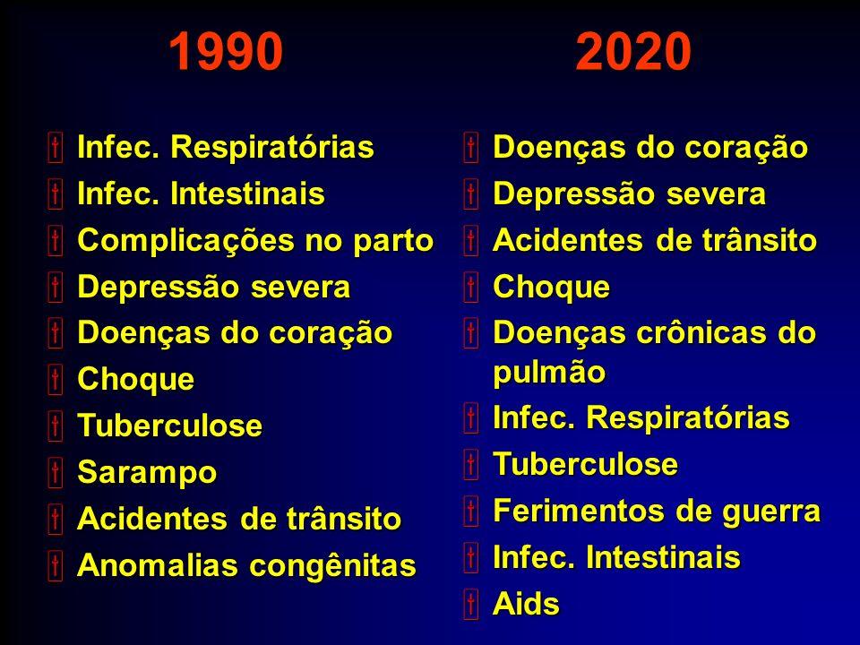 1990 2020 Infec. Respiratórias Infec. Intestinais