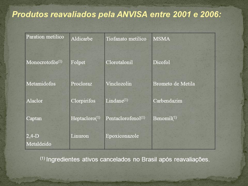 Produtos reavaliados pela ANVISA entre 2001 e 2006: