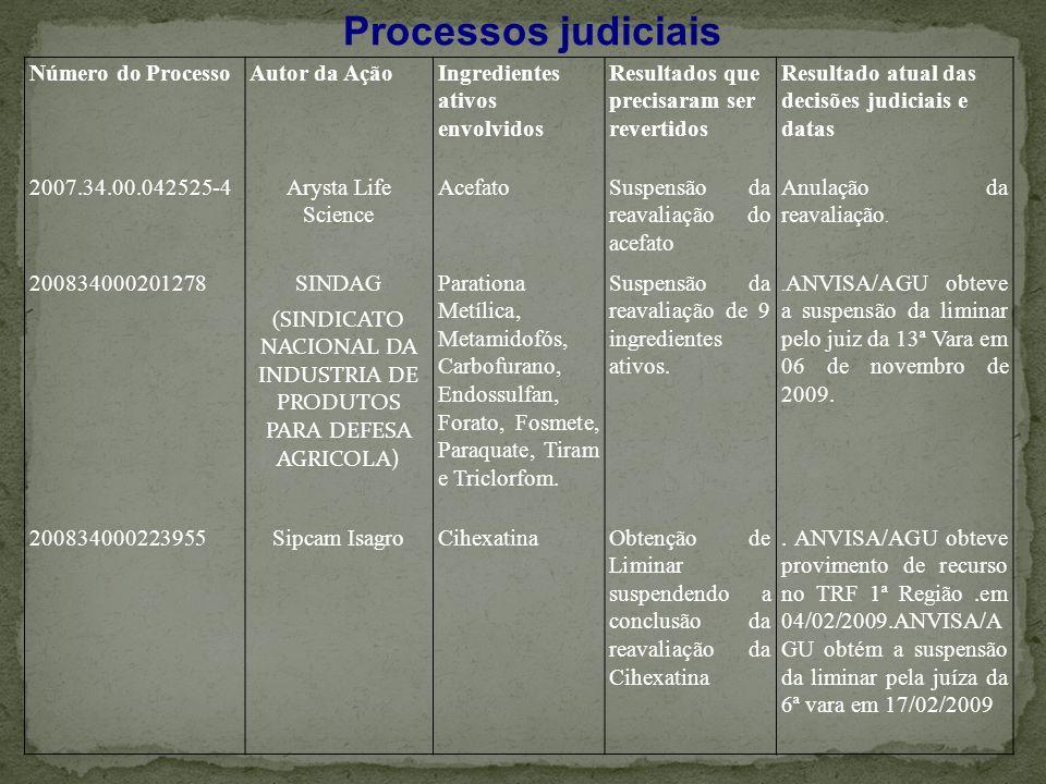(SINDICATO NACIONAL DA INDUSTRIA DE PRODUTOS PARA DEFESA AGRICOLA)