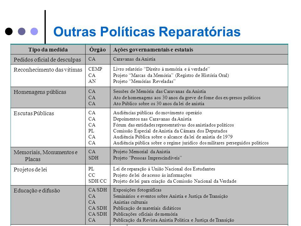 Outras Políticas Reparatórias