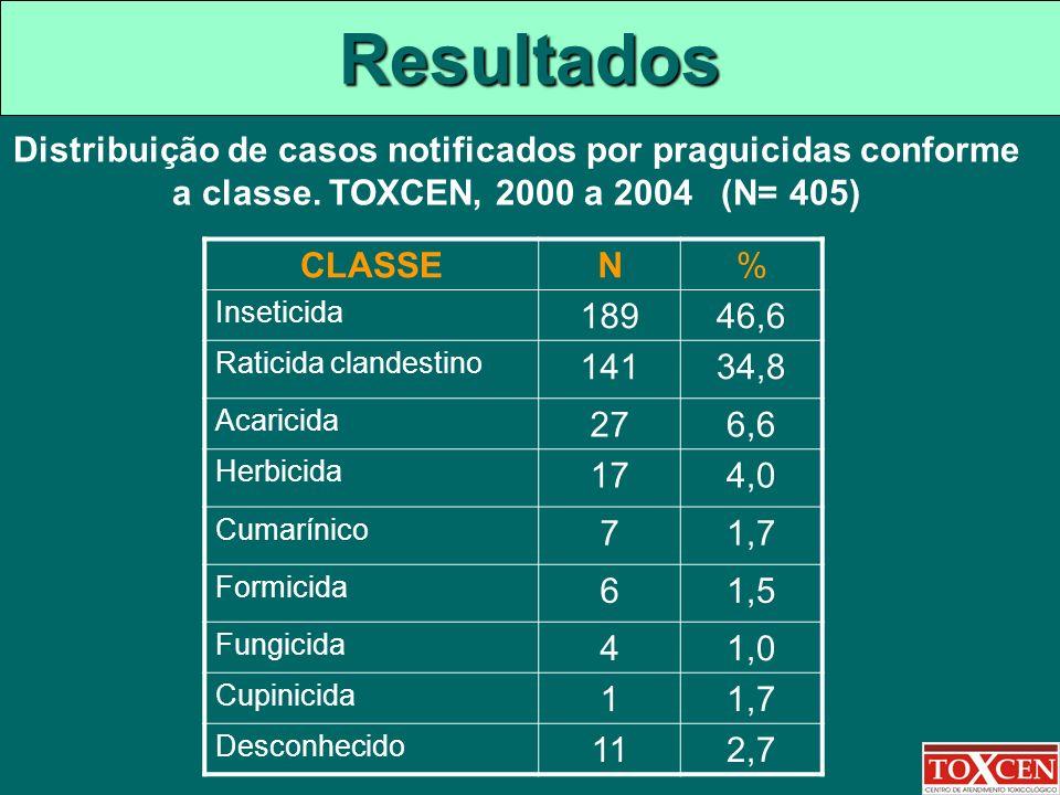 Resultados Distribuição de casos notificados por praguicidas conforme a classe. TOXCEN, 2000 a 2004 (N= 405)