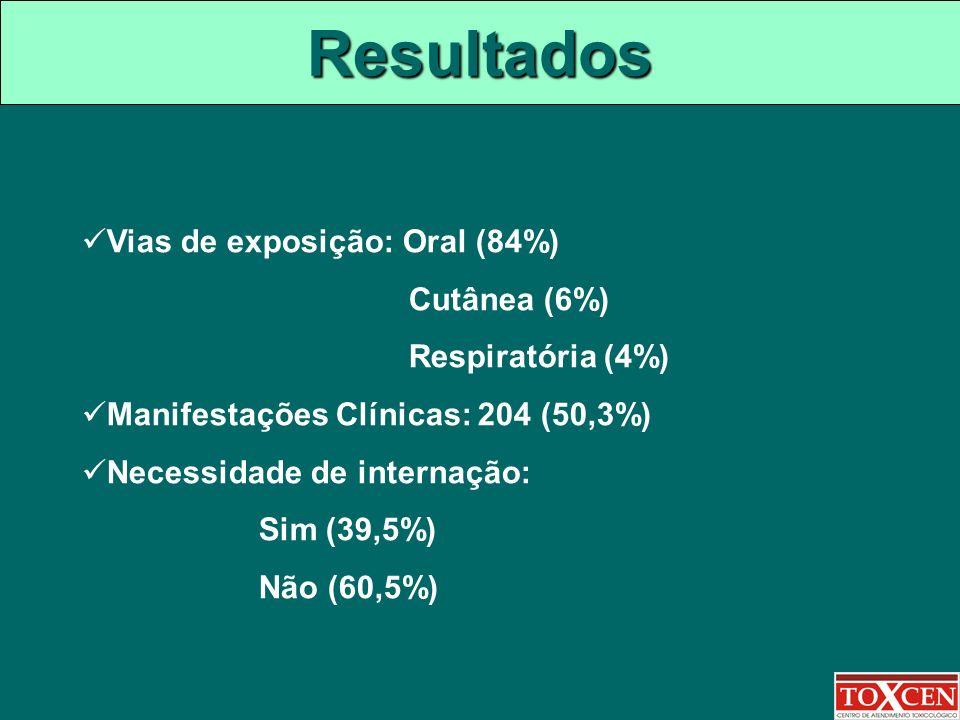 Resultados Vias de exposição: Oral (84%) Cutânea (6%)