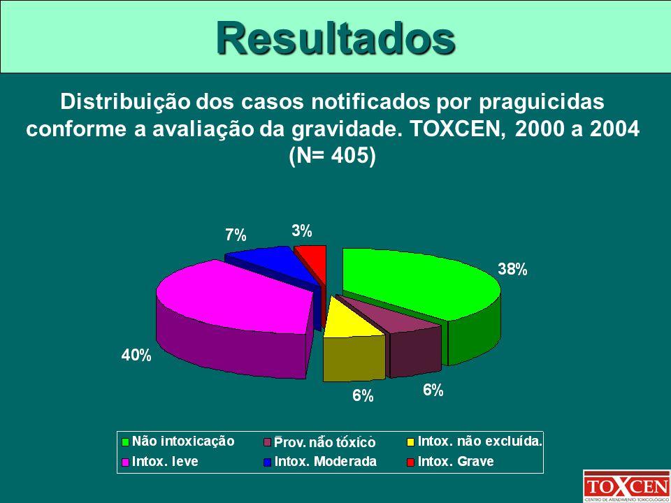 Resultados Distribuição dos casos notificados por praguicidas conforme a avaliação da gravidade. TOXCEN, 2000 a 2004.