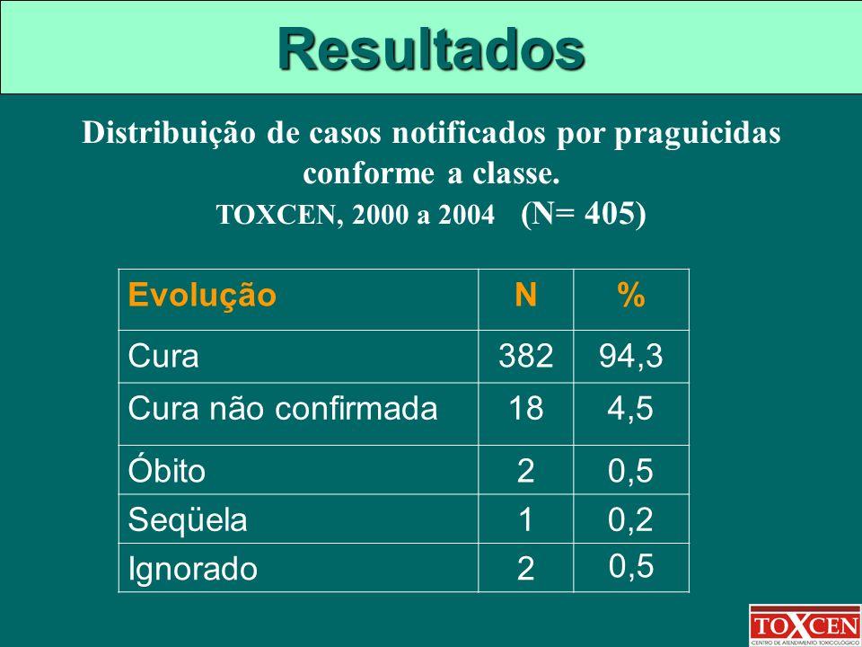 Distribuição de casos notificados por praguicidas conforme a classe.