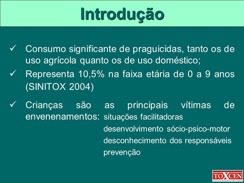 Introdução Consumo significante de praguicidas, tanto os de uso agrícola quanto os de uso doméstico;