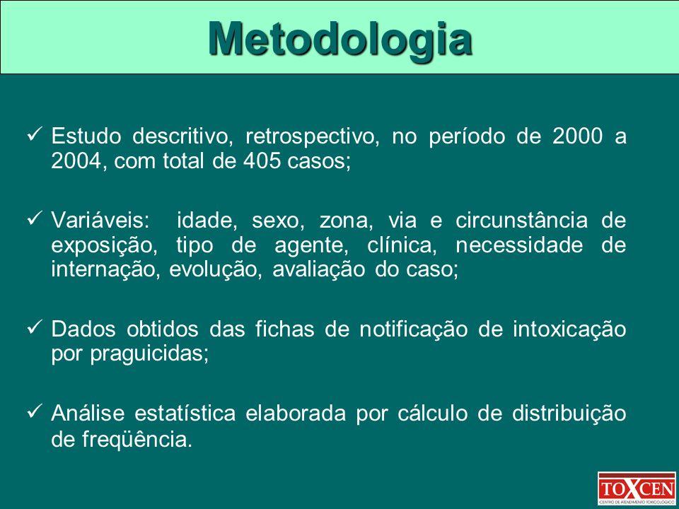 Metodologia Estudo descritivo, retrospectivo, no período de 2000 a 2004, com total de 405 casos;